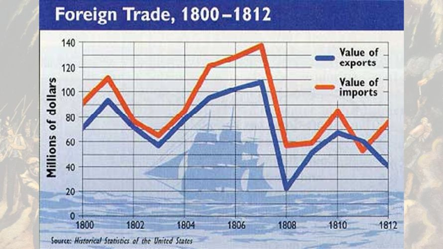 Foreign trade collapse during the Embargo of 1807 -1812