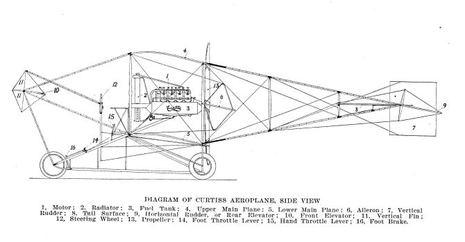 Curtiss Pusher Model E