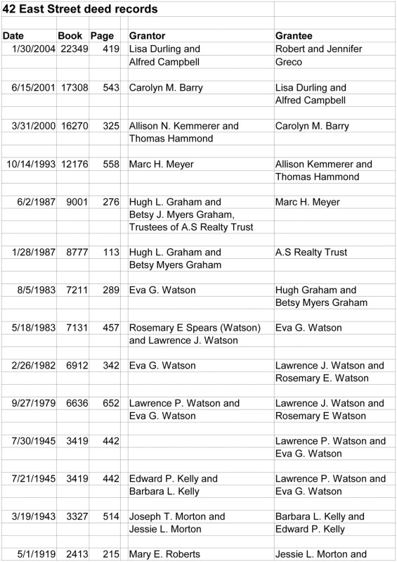 Owner history of 42 East St.