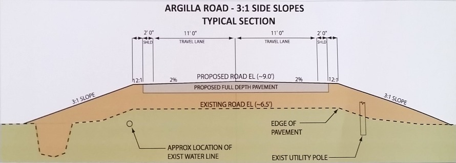 argilla-rd-typical-section-profile
