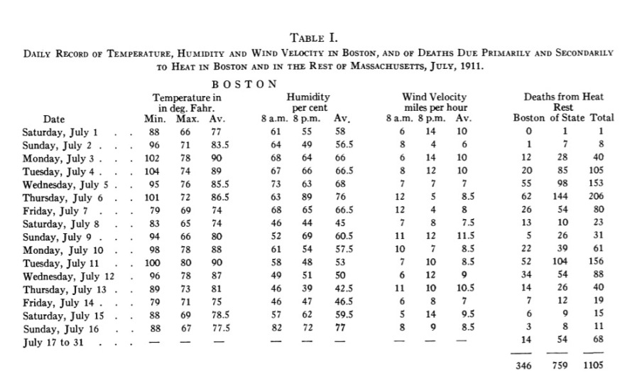 Deaths from the 1911 heat wave in Boston.